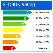 Boiler-efficiency-SEDBUK-rating-example